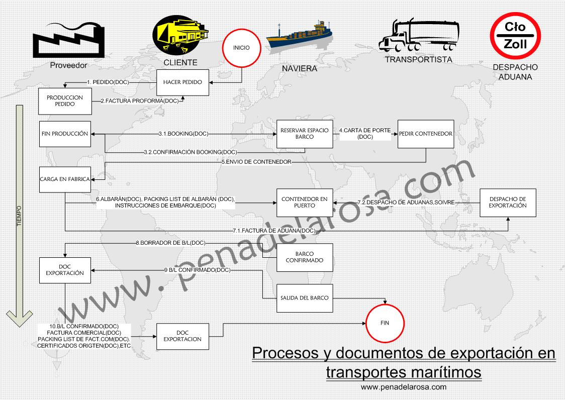 Proceso Exportación www.penadelarosa